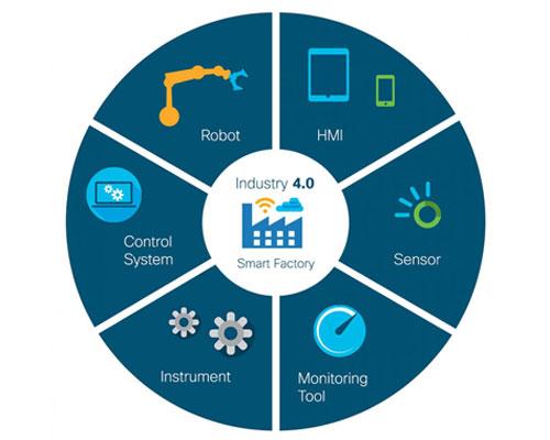 industry 4.0 Plant Digitalization